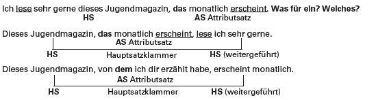 Attributsatz