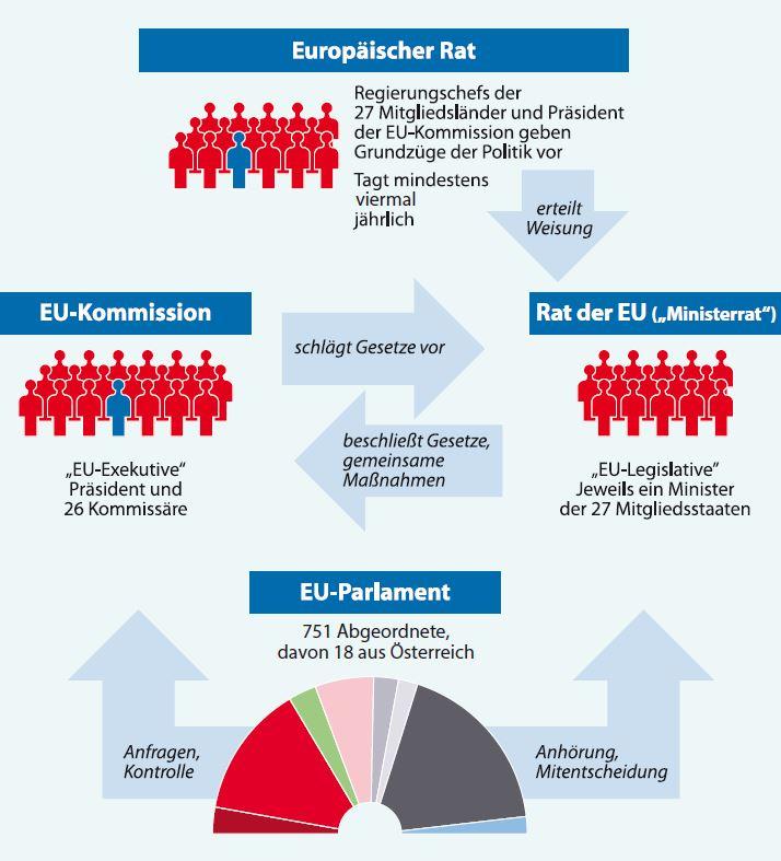 EU for you! - So funktioniert die Europäische Union